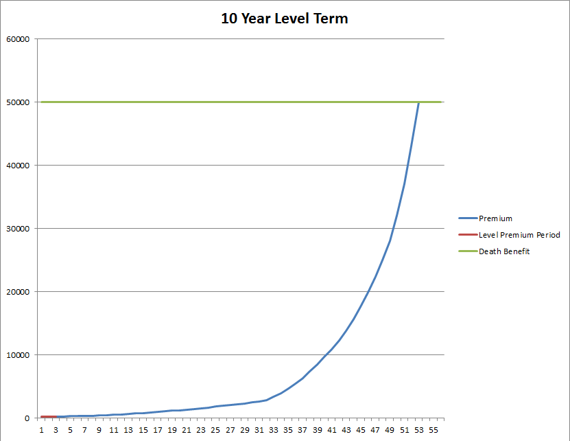 10_Year_Level_Term