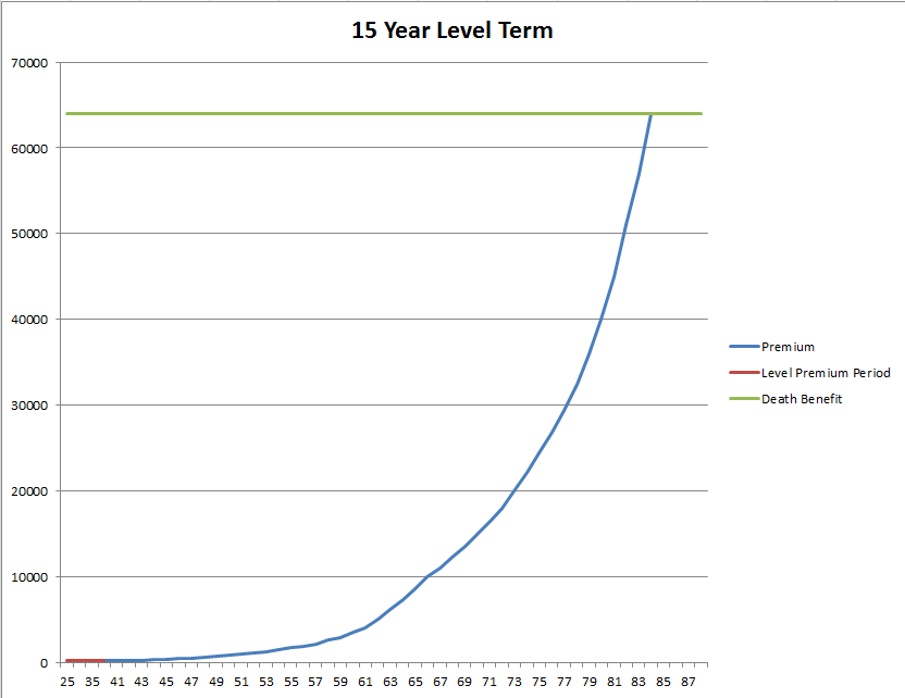 15_Year_Level_Term