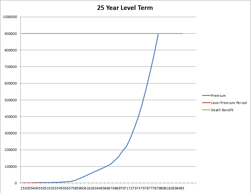 25_Year_Level_Term