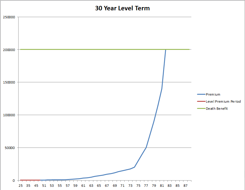 30_Year_Level_Term