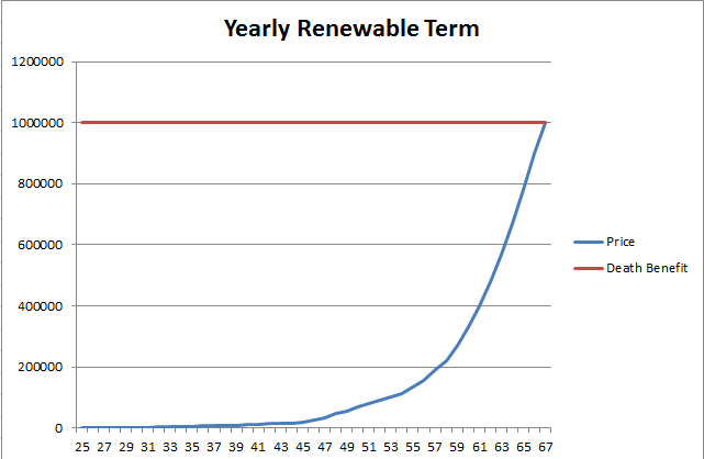 Yearly_Renewable_Term